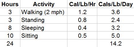 Activity Calorie Chart 3